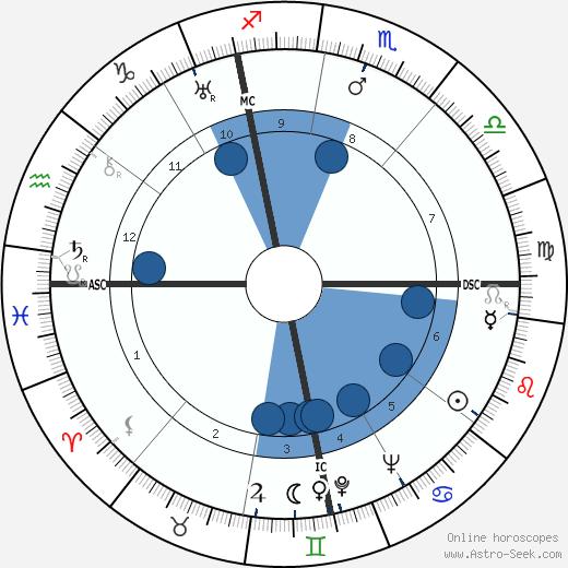 Giorgio Joyce wikipedia, horoscope, astrology, instagram