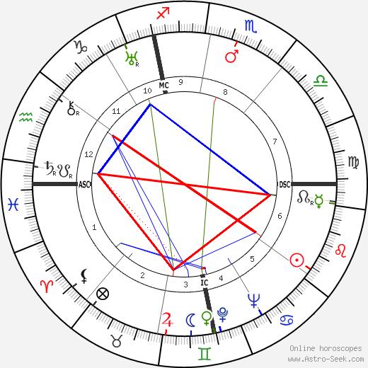 Giorgio Joyce tema natale, oroscopo, Giorgio Joyce oroscopi gratuiti, astrologia