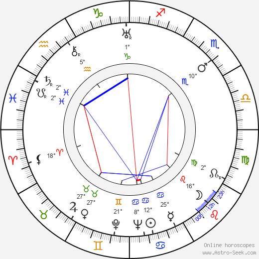 Isa Miranda birth chart, biography, wikipedia 2019, 2020