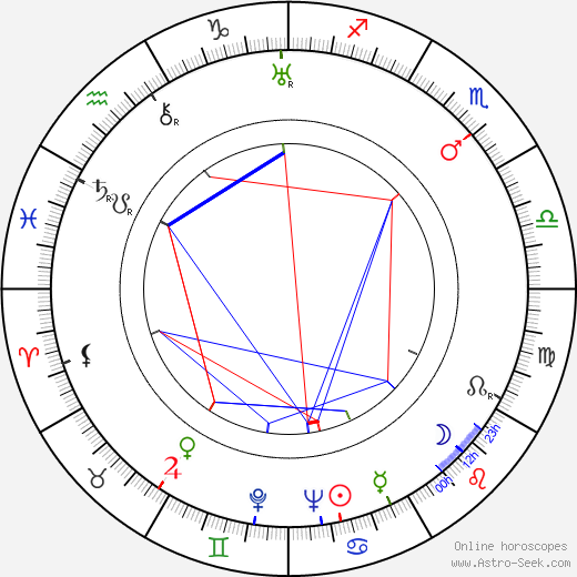 Isa Miranda astro natal birth chart, Isa Miranda horoscope, astrology