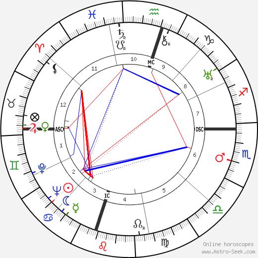 Jake Erlich день рождения гороскоп, Jake Erlich Натальная карта онлайн