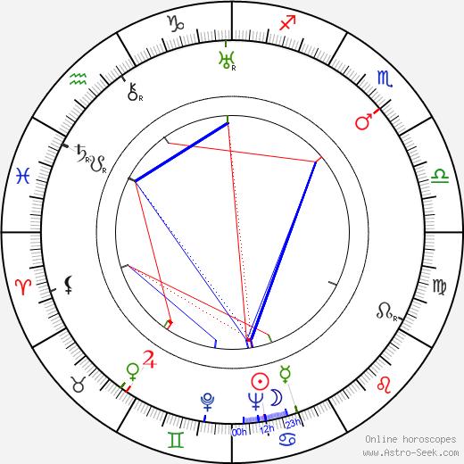 James Edward Grant astro natal birth chart, James Edward Grant horoscope, astrology