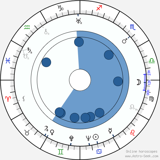 Leonid Amalrik wikipedia, horoscope, astrology, instagram