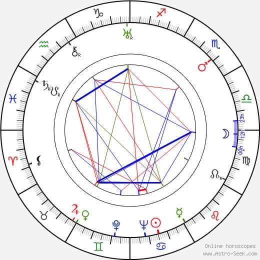 Leonid Amalrik astro natal birth chart, Leonid Amalrik horoscope, astrology