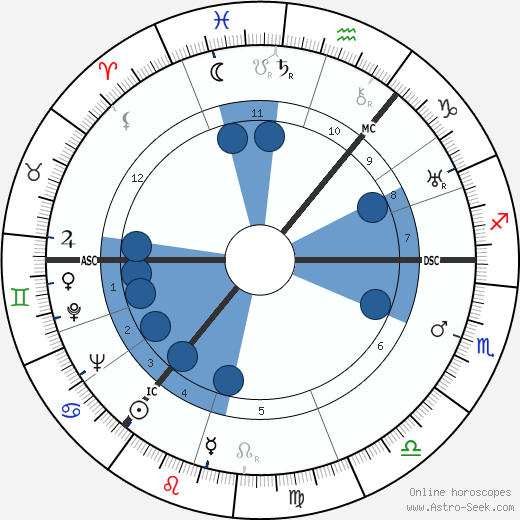 Mark Wilfrid Batten wikipedia, horoscope, astrology, instagram