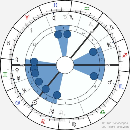 Mark Wilfrid Batten wikipedia, horoscope, astrology, instagram