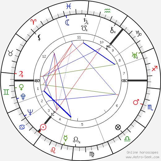 Mark Wilfrid Batten день рождения гороскоп, Mark Wilfrid Batten Натальная карта онлайн
