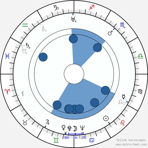 Olavi Kajala wikipedia, horoscope, astrology, instagram