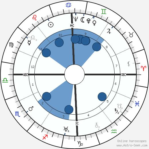 Pierre Braunberger wikipedia, horoscope, astrology, instagram