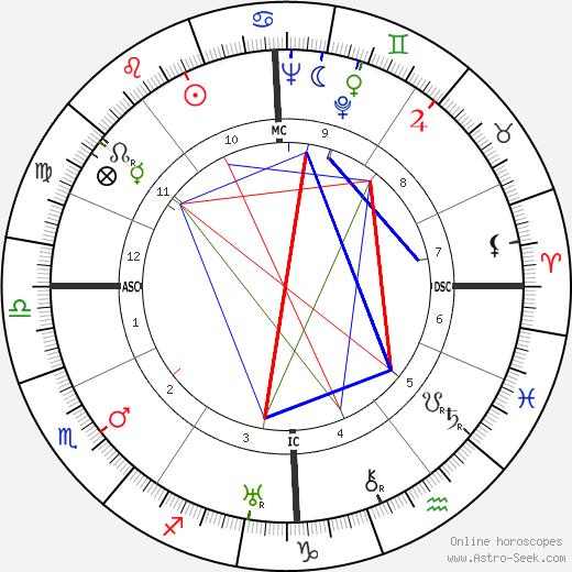 Pierre Braunberger день рождения гороскоп, Pierre Braunberger Натальная карта онлайн