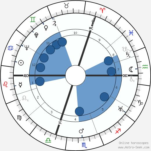 René Dary wikipedia, horoscope, astrology, instagram