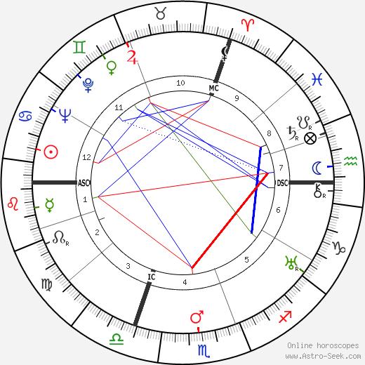 René Dary tema natale, oroscopo, René Dary oroscopi gratuiti, astrologia