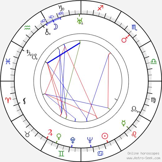 Тесс Слесинджер Tess Slesinger день рождения гороскоп, Tess Slesinger Натальная карта онлайн