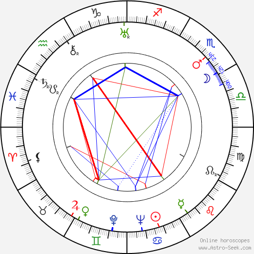Thomas Gomez birth chart, Thomas Gomez astro natal horoscope, astrology
