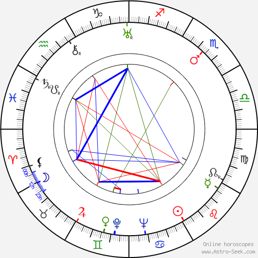 Vasili Pronin birth chart, Vasili Pronin astro natal horoscope, astrology