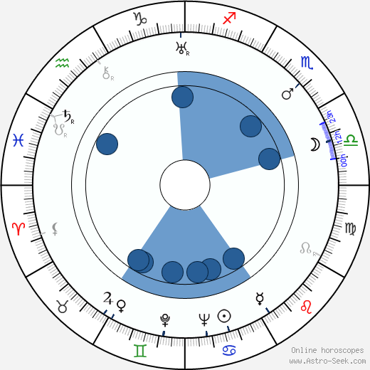 Virgilia Chew wikipedia, horoscope, astrology, instagram