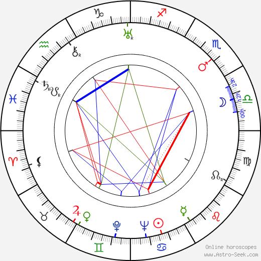 Virgilia Chew birth chart, Virgilia Chew astro natal horoscope, astrology