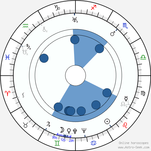 Vladimír Leraus wikipedia, horoscope, astrology, instagram