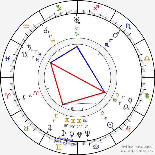 Vladimír Leraus birth chart, biography, wikipedia 2018, 2019