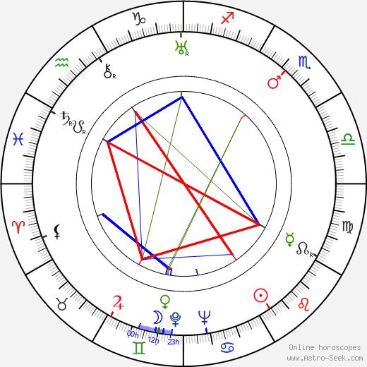 Vladimír Leraus birth chart, Vladimír Leraus astro natal horoscope, astrology