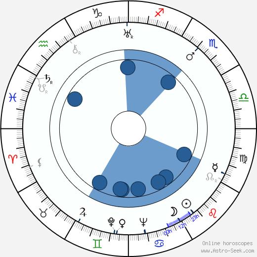 Winton C. Hoch wikipedia, horoscope, astrology, instagram