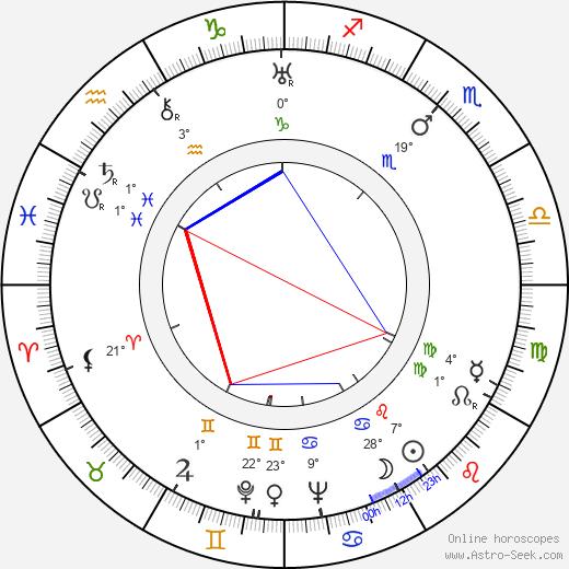 Winton C. Hoch birth chart, biography, wikipedia 2019, 2020