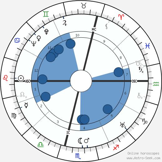 Andre Jolivet wikipedia, horoscope, astrology, instagram
