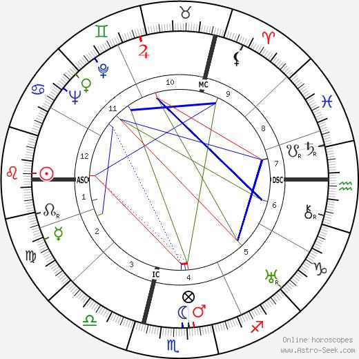 Andre Jolivet astro natal birth chart, Andre Jolivet horoscope, astrology