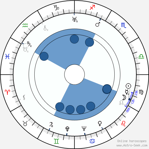 Andrew Thorndike wikipedia, horoscope, astrology, instagram