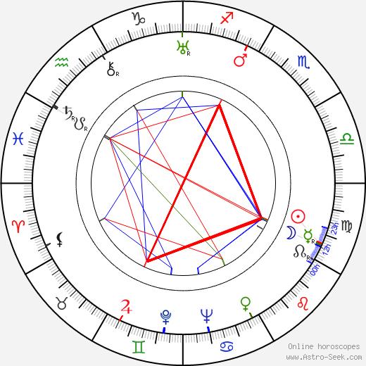 Andrew Thorndike tema natale, oroscopo, Andrew Thorndike oroscopi gratuiti, astrologia
