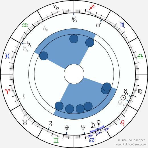 Antonín Vilský wikipedia, horoscope, astrology, instagram