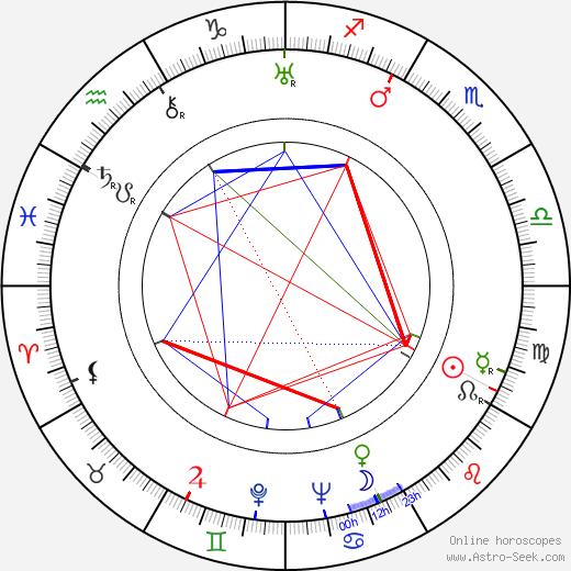 Antonín Vilský birth chart, Antonín Vilský astro natal horoscope, astrology