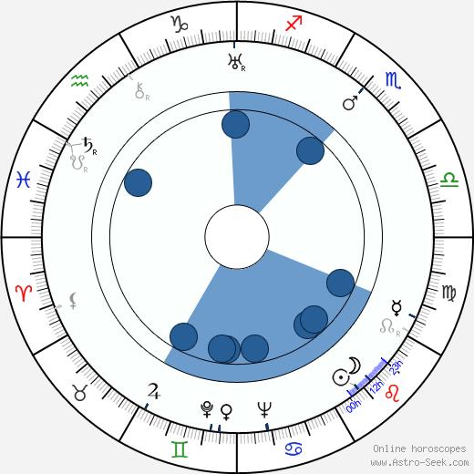 Bonnie Bonnell wikipedia, horoscope, astrology, instagram