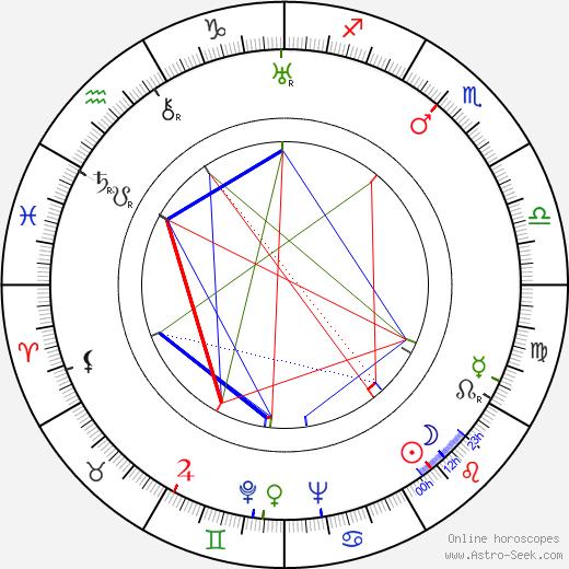 Bonnie Bonnell birth chart, Bonnie Bonnell astro natal horoscope, astrology