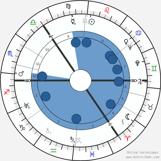 Duncan MacRae wikipedia, horoscope, astrology, instagram