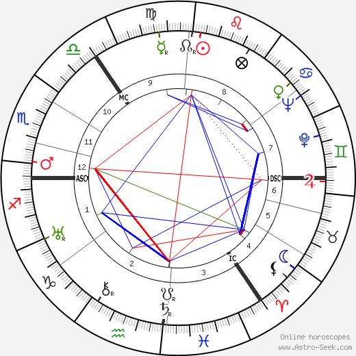 Duncan MacRae день рождения гороскоп, Duncan MacRae Натальная карта онлайн