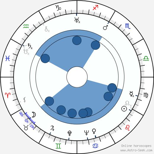 Friz Freleng wikipedia, horoscope, astrology, instagram