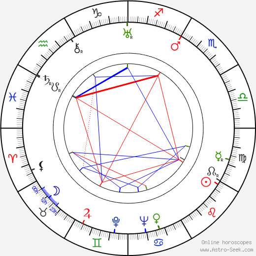 Friz Freleng astro natal birth chart, Friz Freleng horoscope, astrology