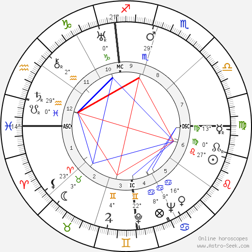 Jack Teagarden birth chart, biography, wikipedia 2019, 2020