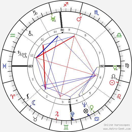 Jack Teagarden astro natal birth chart, Jack Teagarden horoscope, astrology