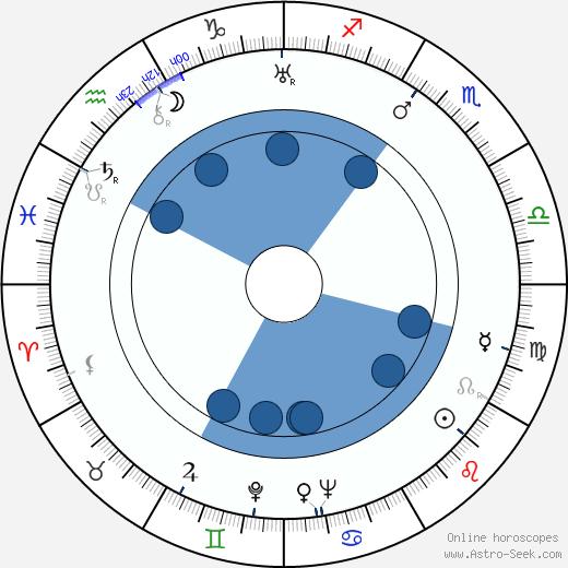 Jesús Pampín wikipedia, horoscope, astrology, instagram
