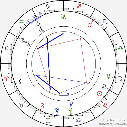 Jesús Pampín birth chart, Jesús Pampín astro natal horoscope, astrology