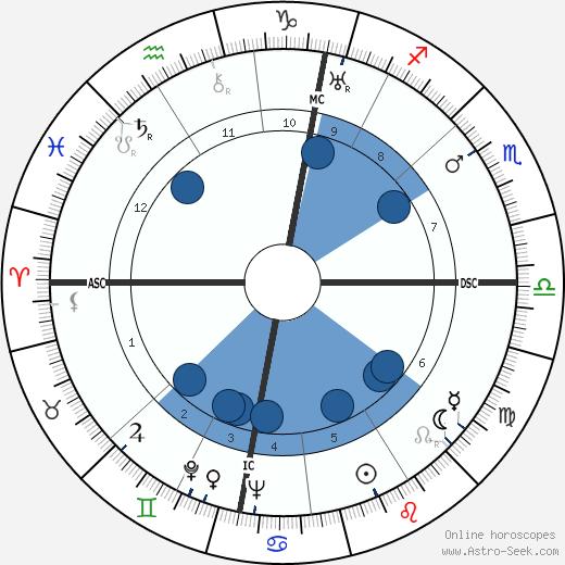 Karl Klüsner wikipedia, horoscope, astrology, instagram