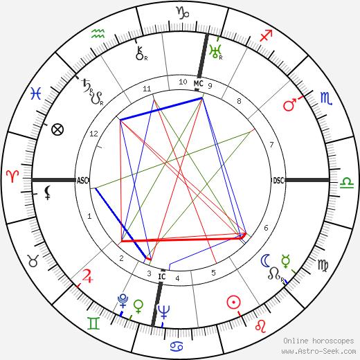 Karl Klüsner birth chart, Karl Klüsner astro natal horoscope, astrology