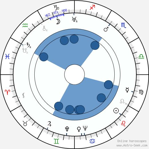 Karl Paryla wikipedia, horoscope, astrology, instagram