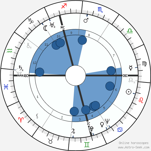 Kurt Gerstein wikipedia, horoscope, astrology, instagram