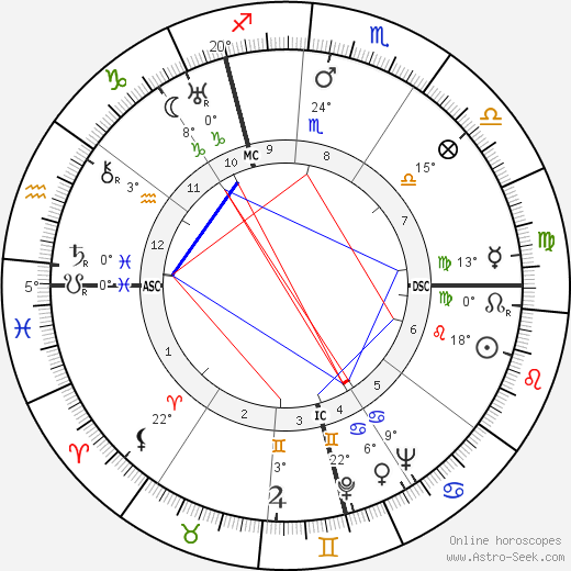 Kurt Gerstein birth chart, biography, wikipedia 2019, 2020