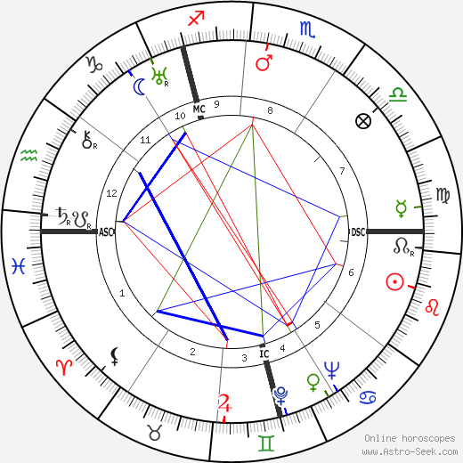 Kurt Gerstein birth chart, Kurt Gerstein astro natal horoscope, astrology