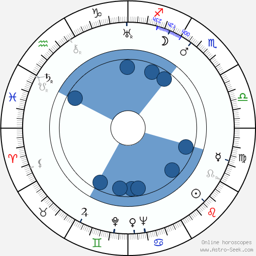 Leo Genn wikipedia, horoscope, astrology, instagram