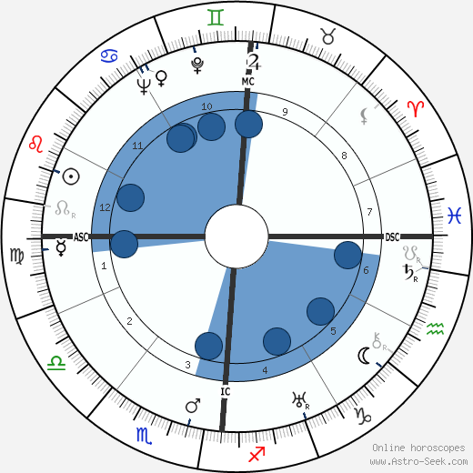 Louis Arretche wikipedia, horoscope, astrology, instagram